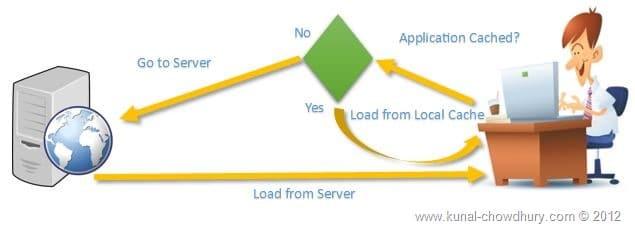 브라우저 캐싱(Browser Caching) 플로우 차트2