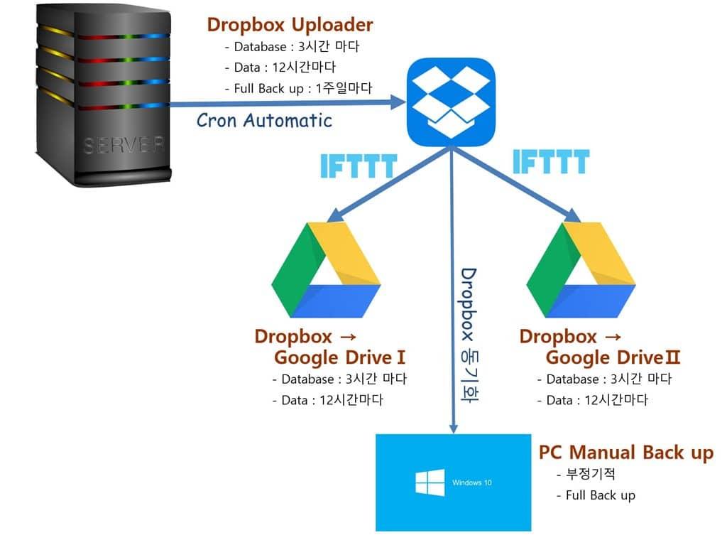 서버 - Dropbox - 구글 드라이브 - 사용자 PC로 이어지는 백업 흐름도 작성 Happist