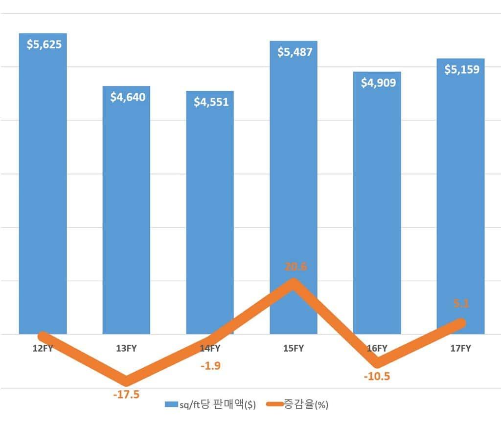 애플 스토어 단위 면적당 판매액 추이 by emarketer
