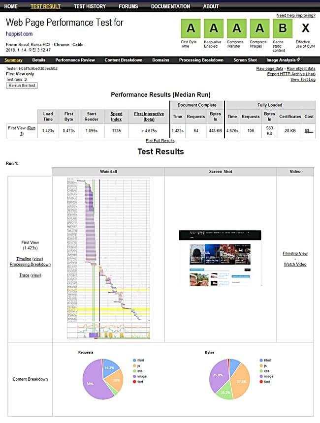 워드프레스 세팅 후 Webpagetest.org 테스트 결과 20180114 crop