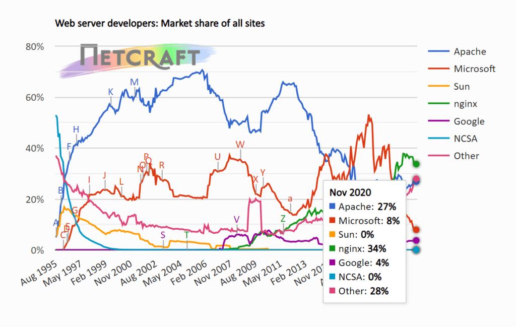 웹서버 종류별 점유율 추이( ~2020년 11월), Graph by NETCRAFT