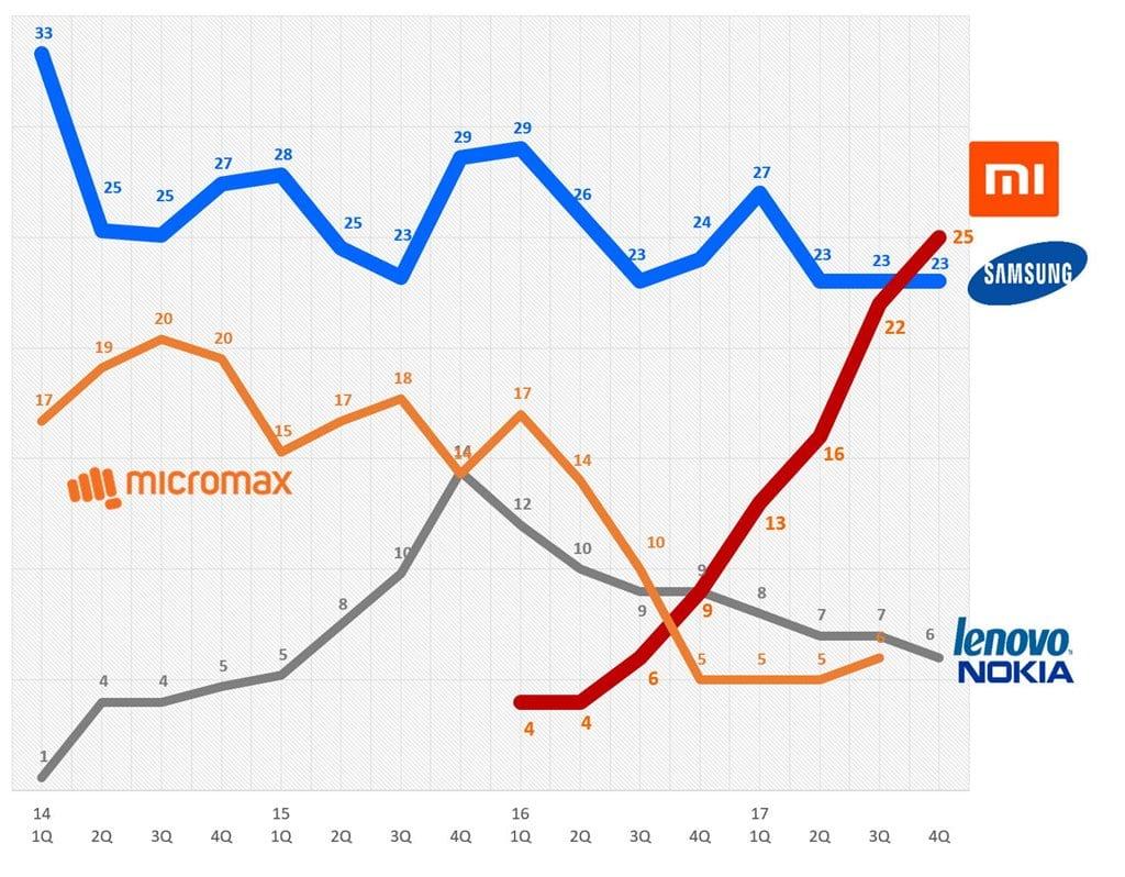 인도 스마트폰 점유율 추이(2014년 1분기 ! 2017년 4분기) 샤오미가 삼성을 제치다
