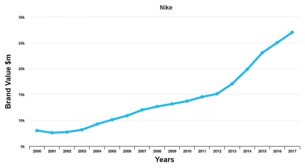 인터브랜드 발표 나이키 브랜드 가치 NIKE Brand Value by Interbrand