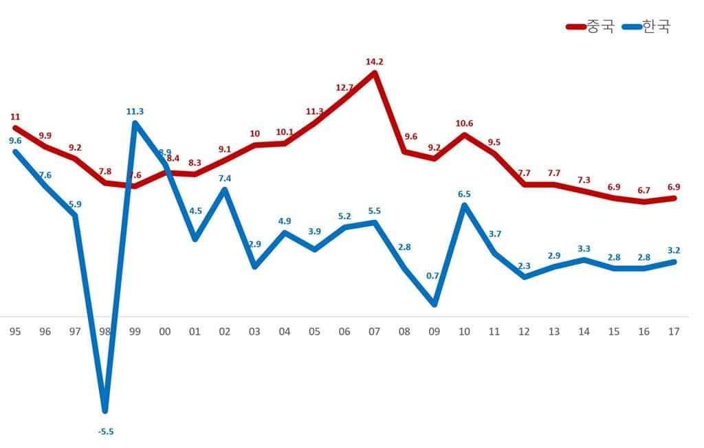 중국과 한국 경제성장율 추이(1995년 ~ 2017년)