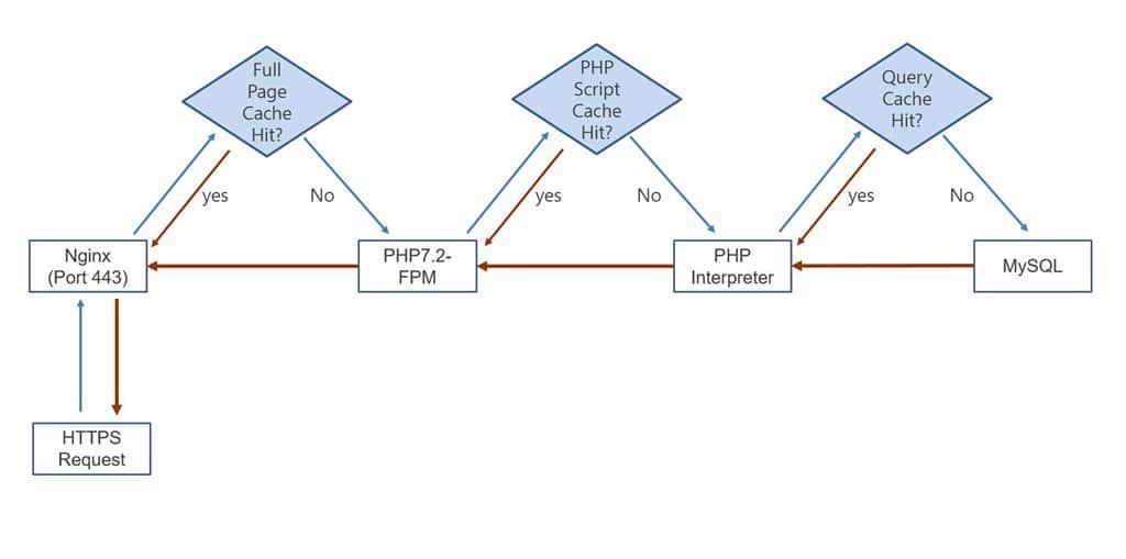 NGINX 서버 작동 플로우차트 Flow chart