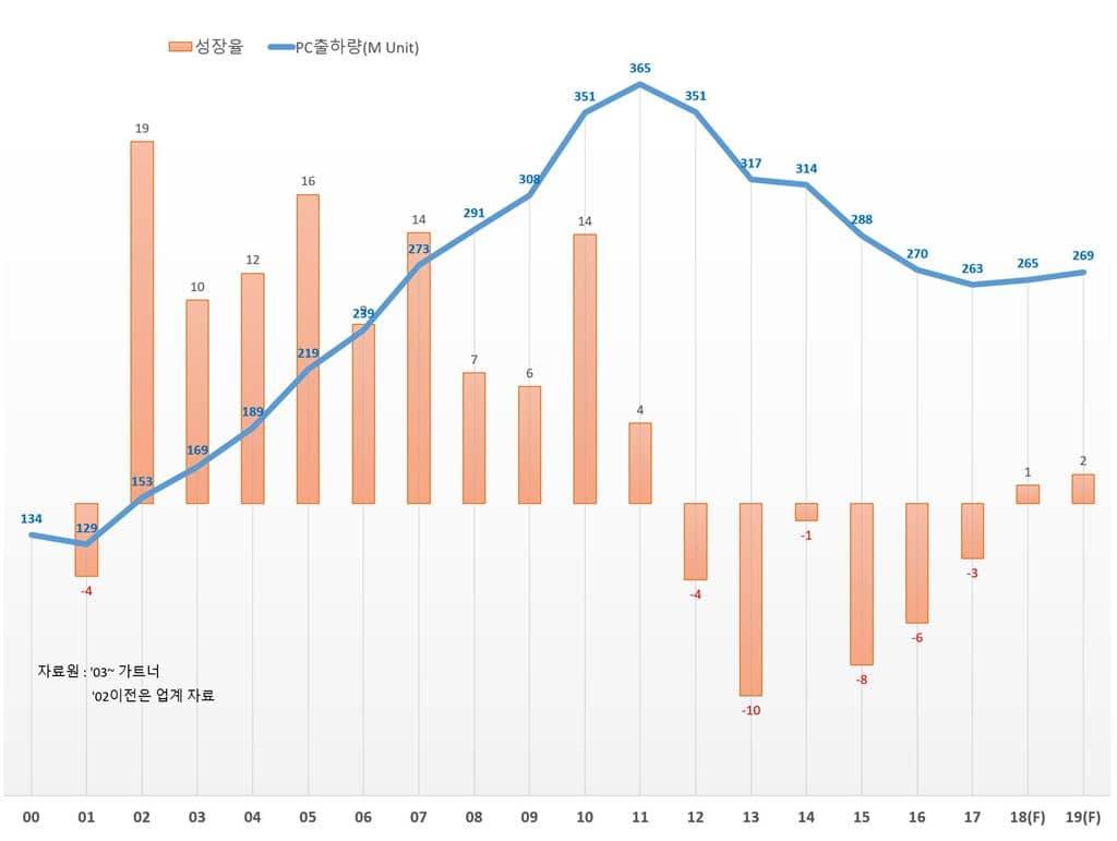 PC 츨하량 추이(00년 ~ 2019년 예상) Graph by Happist