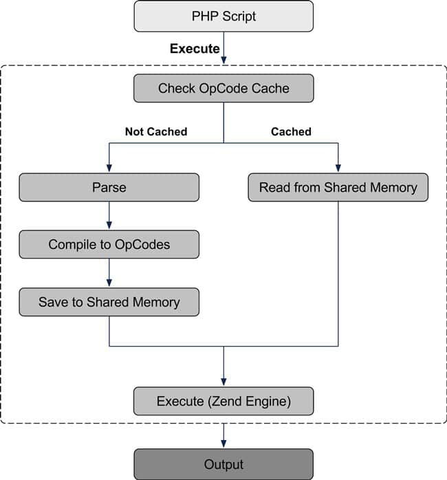 php opcache flow chart