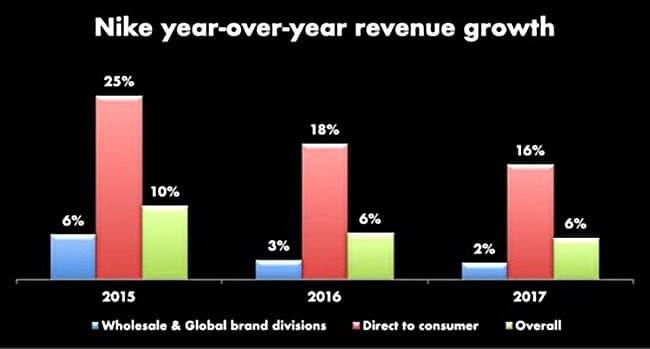 나이키의 직판매 및 도매 판매별 성장율 추이 nike-yoy-revenue-growth_large