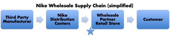 나이키 공급망 체인(SCM) 플로우 차트 Nike Supply Chain Management Flow Chart nike-simplified-supply-chain_large