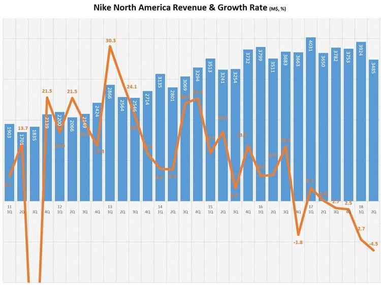 나이키 북미 매출 및 성장율 추이 NIKE North America Revenue & growth