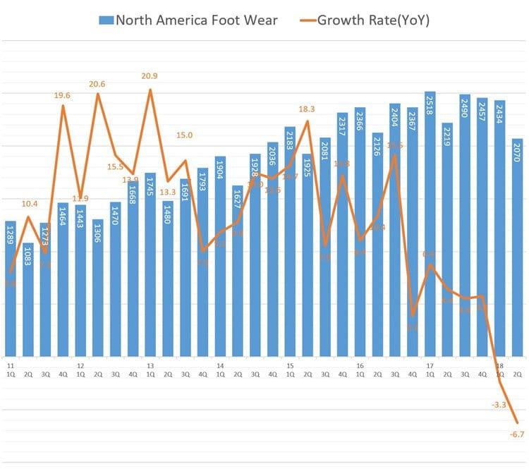 나이키 북미 스포츠화 회계년도 기준 분기별 매출 및 성장율 추이 NIKE North America Footwear Revenue & growth