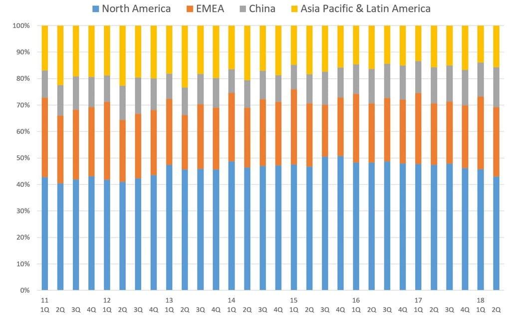 나이키 분기별 지역별 매출 비중 추이(회계년도 2011년 1Q ~ 2018년 2Q)