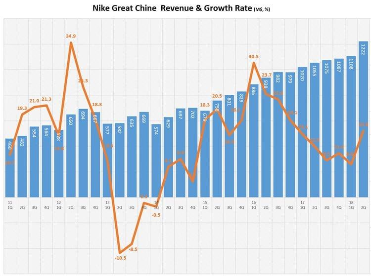 나이키 중국 회계년도 분기별 매출액 및 전년 동기 비 성장율 추이 NIKE China Revenue & Growth