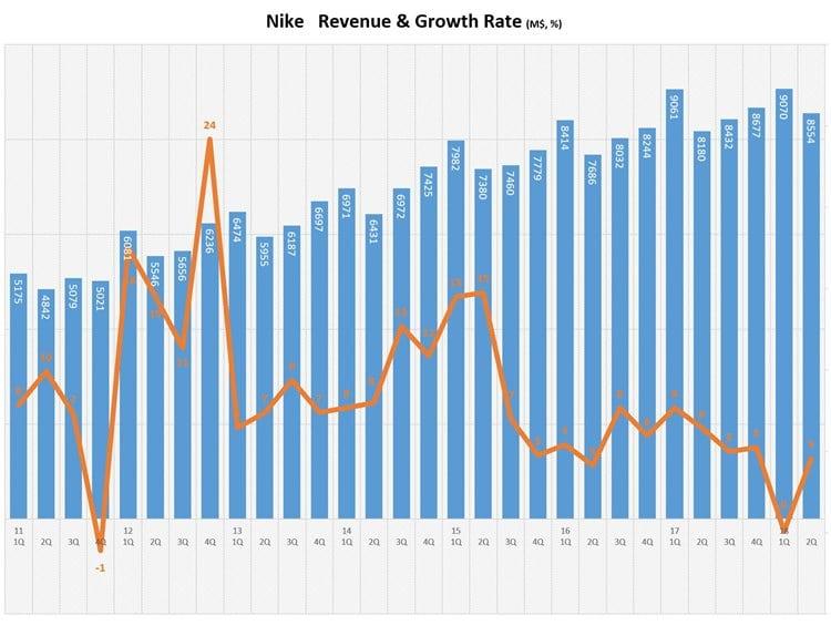 나이키 회계년도 기준 분기별 매출액 추이(2011년 1분기 ~ 2018년 2분기)