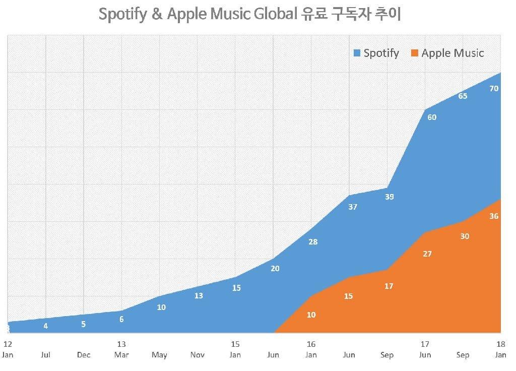 스포티파이와 애플 뮤직 유료 구독자 증가 추이 Spotify & Apple paid subscription member