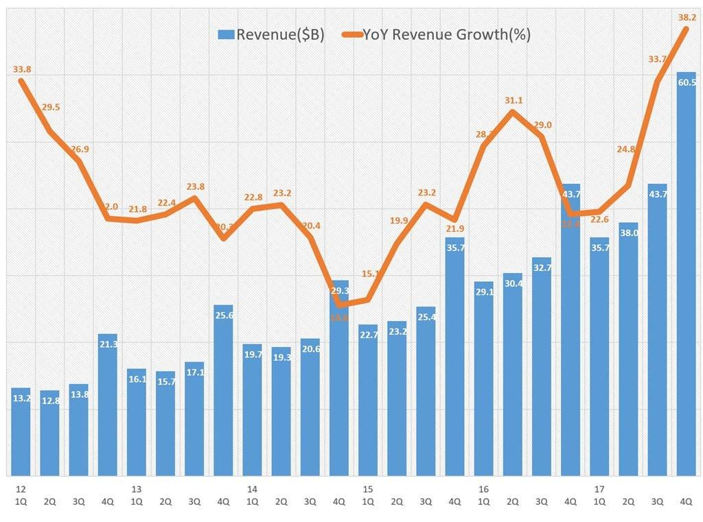 아마존 2017년 4분기 실적_분기별 매출 및 전년 동기 비 성장율 추이 Amazon Revenue & Growth rate