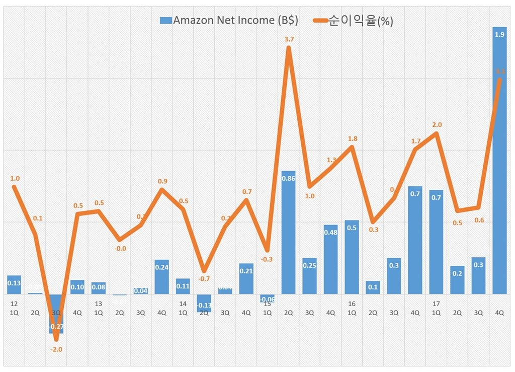 아마존 2017년 4분기 실적_분기별 순이익 추이 Amazon Revenue & Growth rate