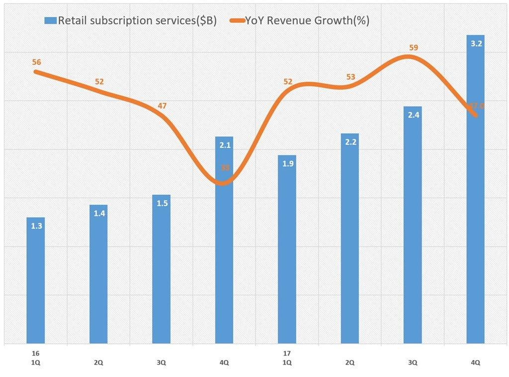 아마존 2017년 4분기 실적_서브스크립션 서비스 매출 및 성장율 추이