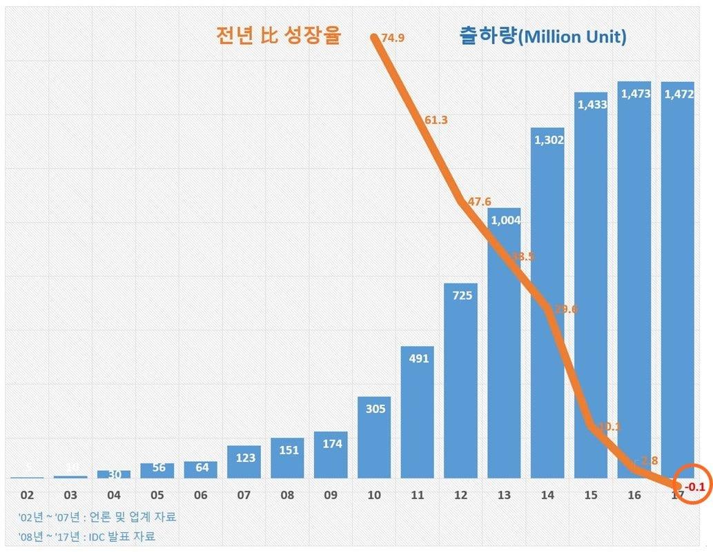 연도별 스마트폰 출하량 추이 (2002년 ~ 2017년) by IDC외