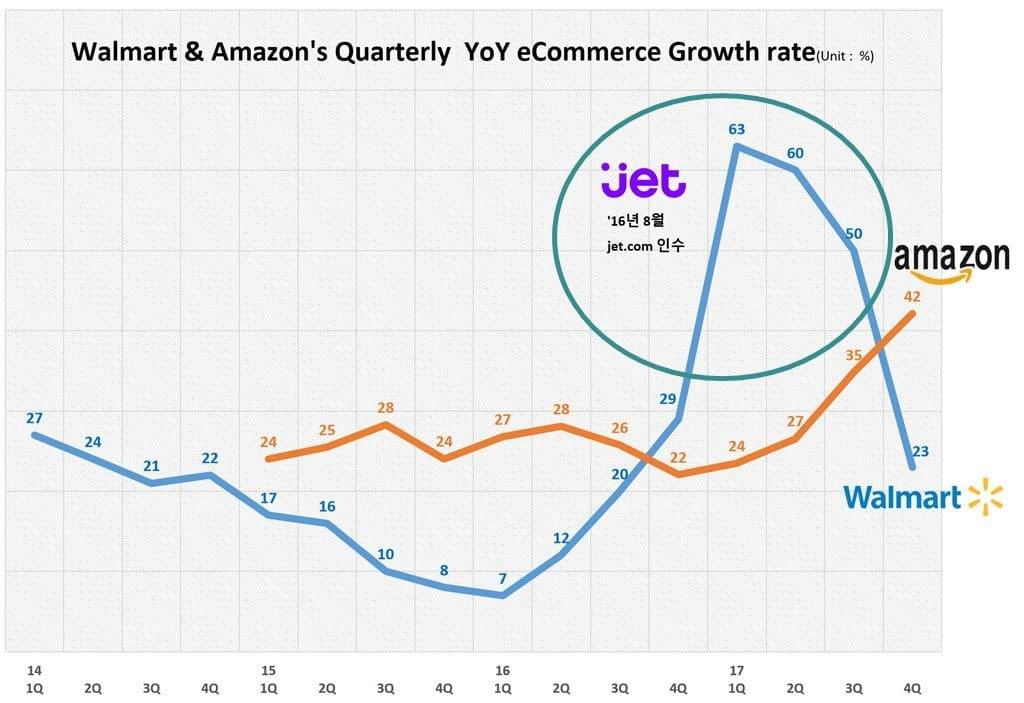 월마트와 아마존의 분기별 이커머스 성장율 추이 Walmart & Amazon Quarterly Growth Rate trend