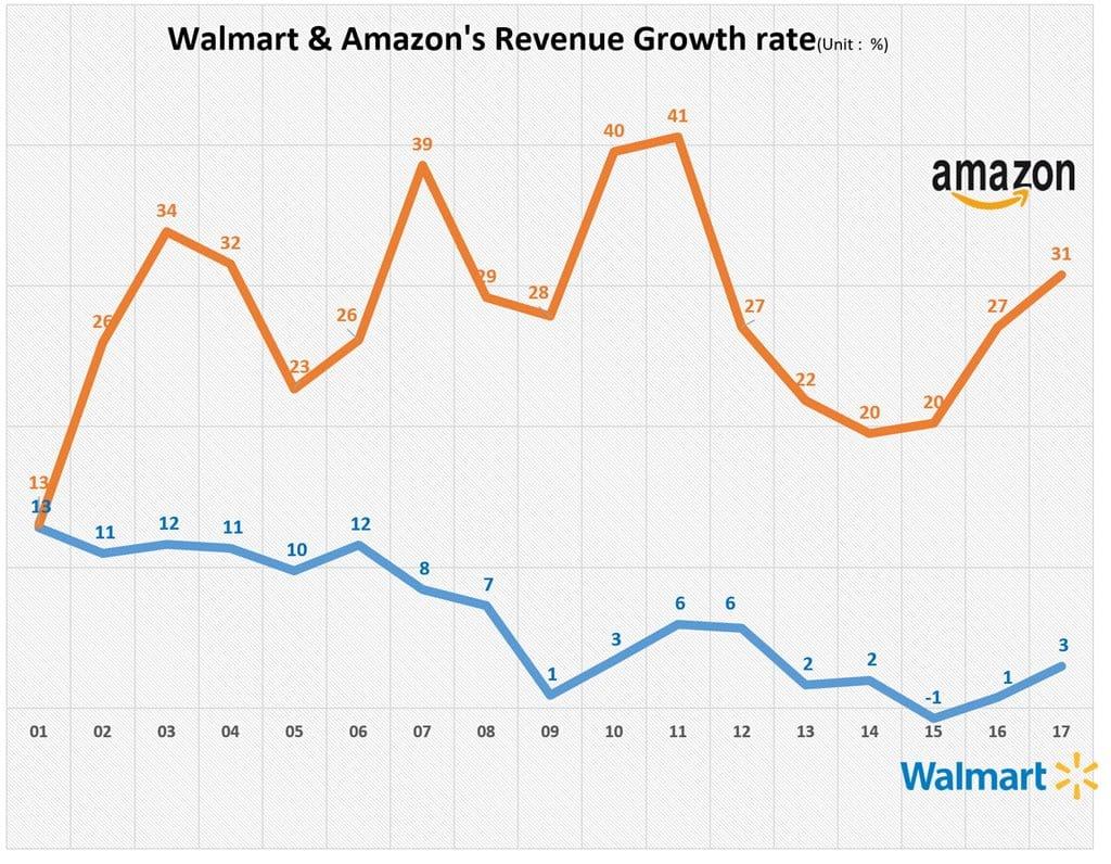 월마트와 아마존의 연도별 매출 성장율 추이 Walmart & Amazon Annual Revenue Growth Rate trend