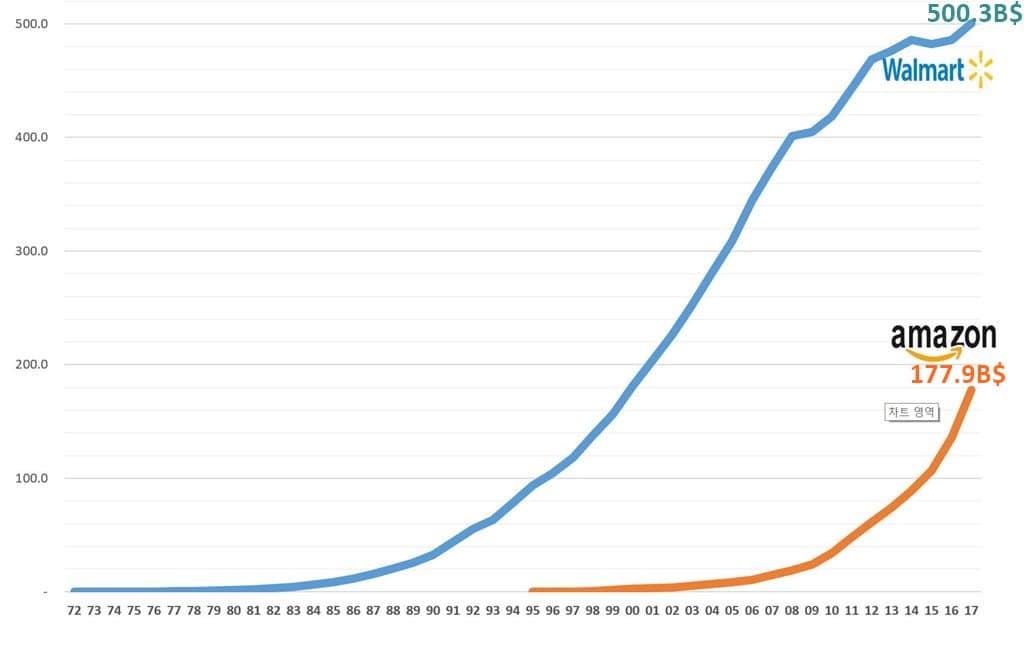 월마트와 아마존의 연도별 매출 추이 Walmart & Amazon Annual Revenue trend