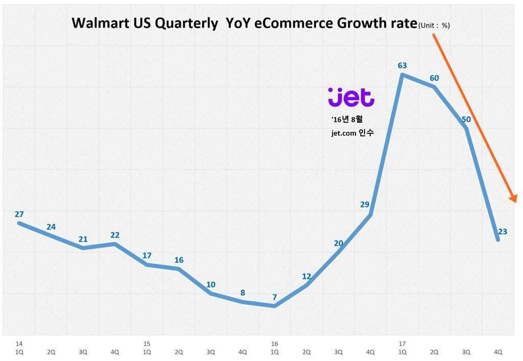 월마트 분기별 이커머스 성장율 추이 Walmart Quarterly Growth Rate trend