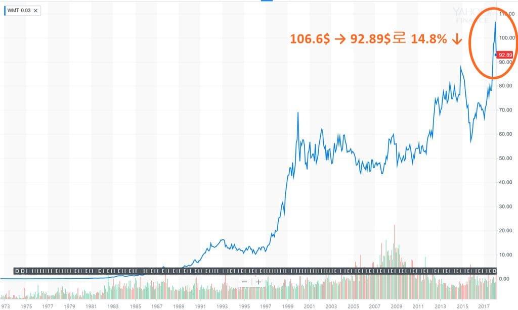 월마트 주가 추이 Walmart Stock Price Yahoo Stock