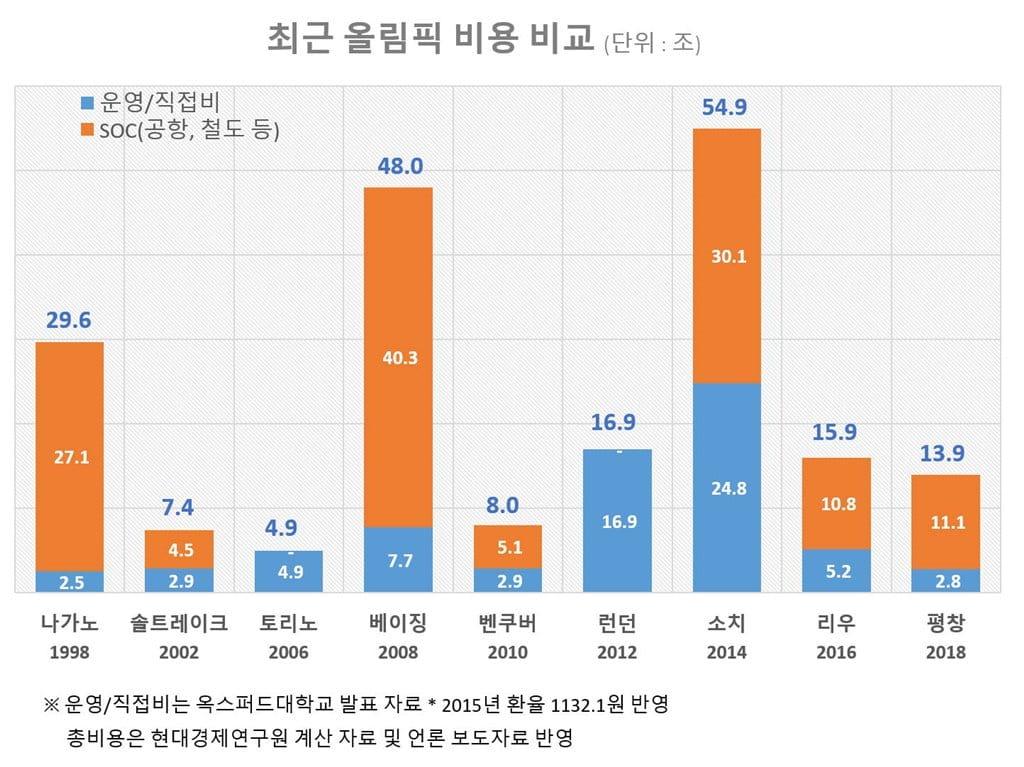 최근 주요 올림픽 비용 비교(단위 조)