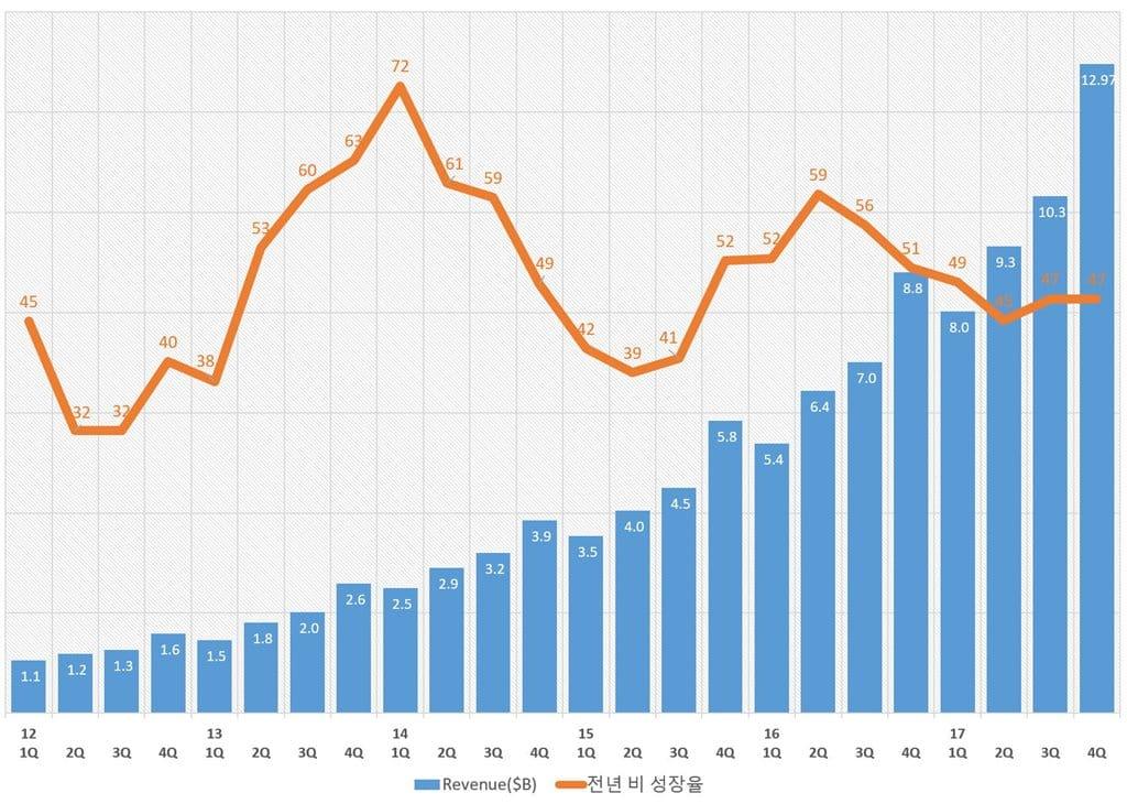 페이스북 분기별 매출 추이 및 전년 비 성장율
