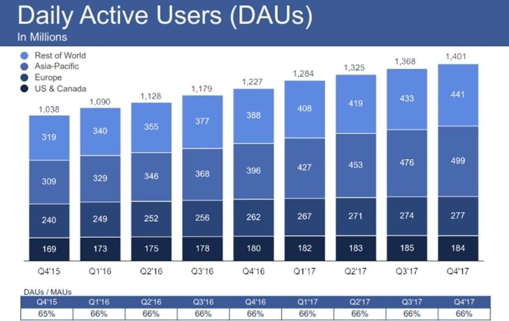 페이스북 2017년 4분기 실적 발표_Q4-2017-Earnings_002