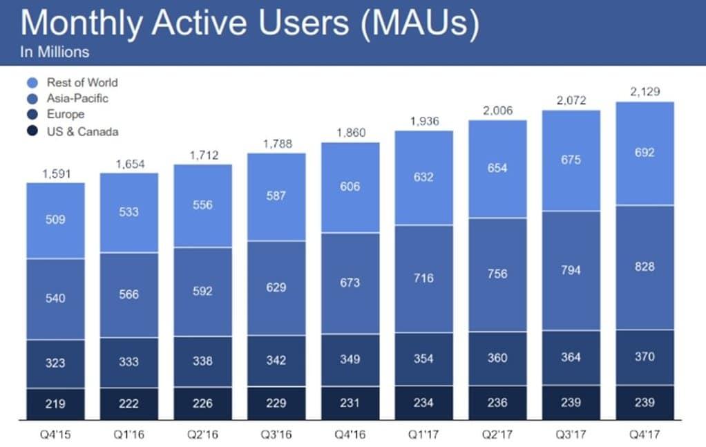 페이스북 2017년 4분기 실적 발표_분기별 월간 사용자수(MAUs)추이 Q4-2017-Earnings_003