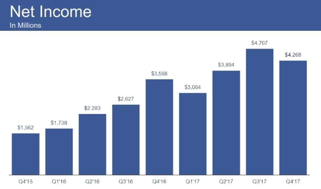 페이스북 2017년 4분기 실적 발표_Q4-2017-Earnings_013
