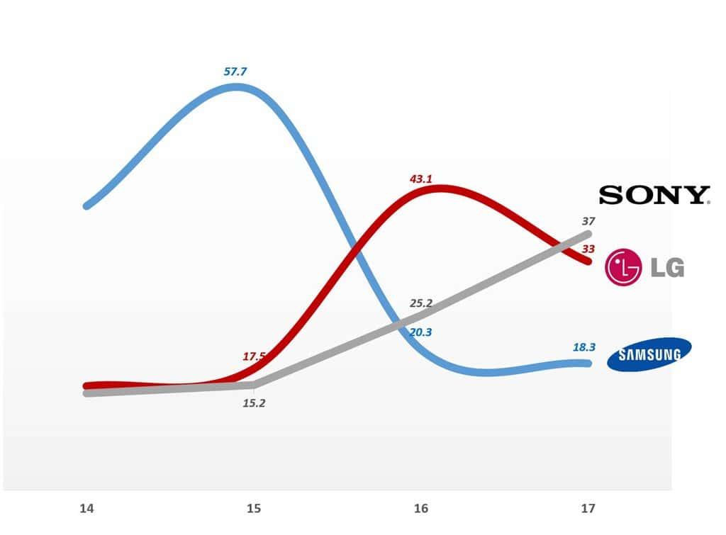 평균판가 $2,500이상 프리미엄 TV 시장점유율 추이 by IHS Graph by Happist