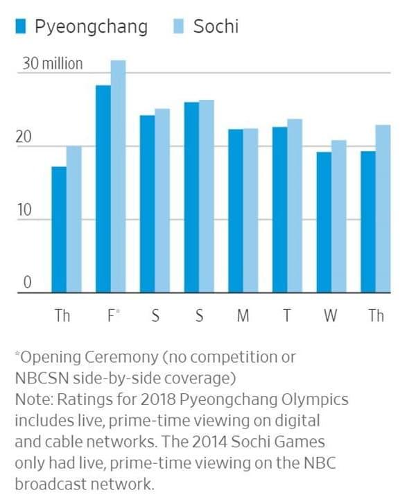 평창올림픽 미국 시청자수 추이 NBC유니버셜 제공