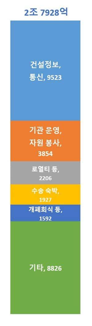 평창올림픽 비용, 제4차 재정계획 기준
