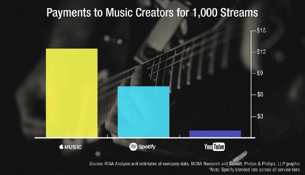1000곡 스트리밍 당 로열티 비교 RIAA Apple Music vs Spotify vs YouTube