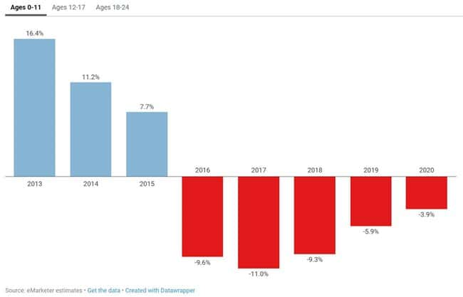 11세이하의 페이스북 이용자 증가 추이 Data by eMarketer Graph by recode
