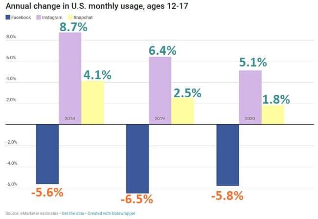12세~17새 페이스북, 인스타그램, 스냅챗 사용자 수 증가율 추이 Data by eMarketer Graph by recode