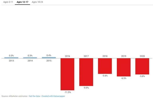 12세~17세 페이스북 이용자 증가 추이 Data by eMarketer Graph by recode