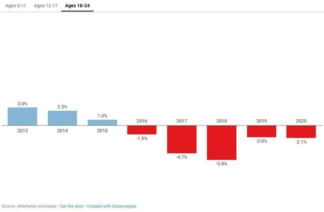 18세~24세 페이스북 이용자 증가 추이 Data by eMarketer Graph by recode