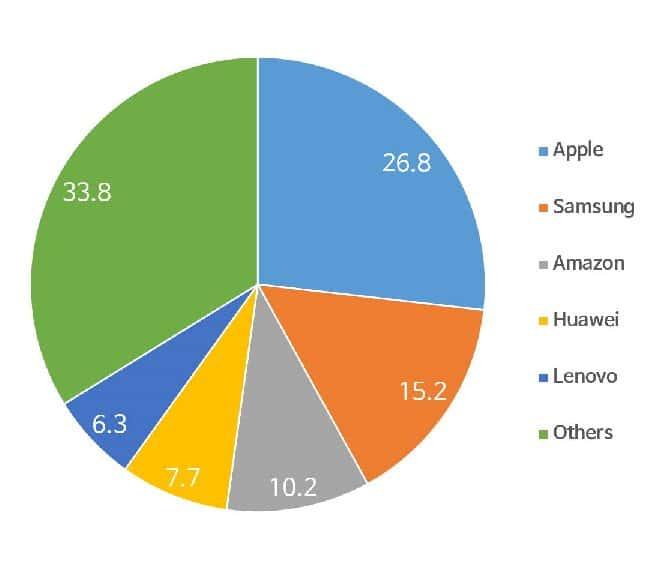 2017년 연간 태블릿 출하량 기준 브랜드 점유율