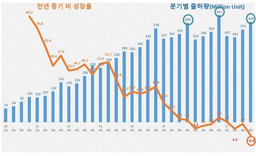 2017년 4분기까지 스마트폰 출하량 추이 및 성장율(2010년 1Q ~ 2017년 4Q) by IDC