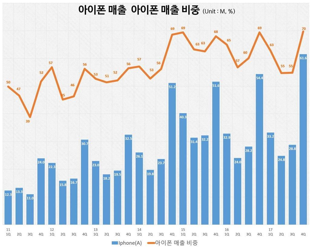 2017년 4분기 실적_아이폰 매출 및 아이폰 매출 비중 추이