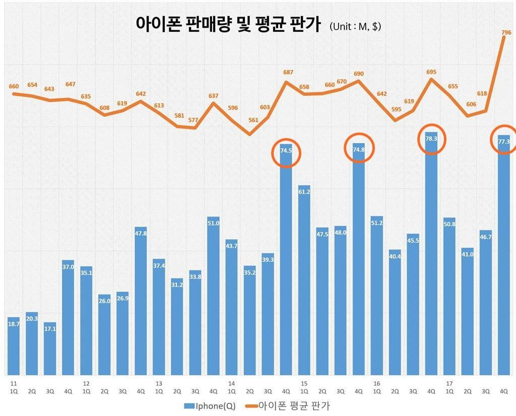 분기별 애플 판매량(백만대) 및 대당 평균 판매가($) 추이