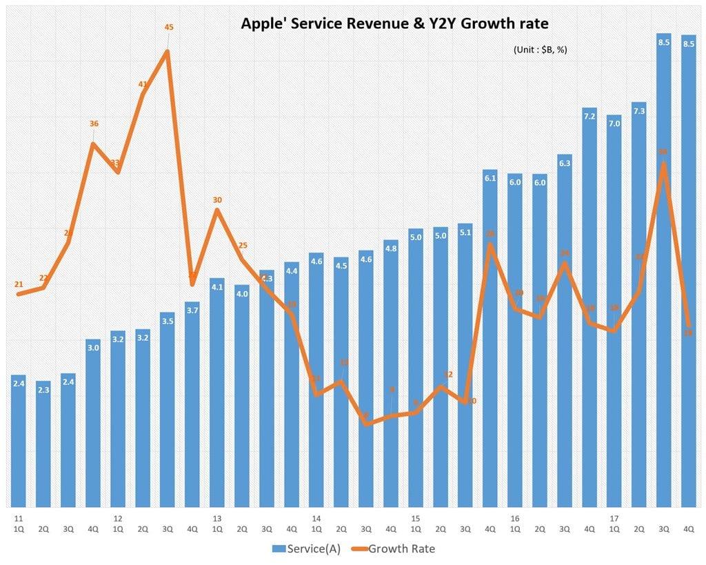 2017년 4분기 실적_ 분기별 애플 서비스 비지니스 매출 및 전년 비 성장율 추이