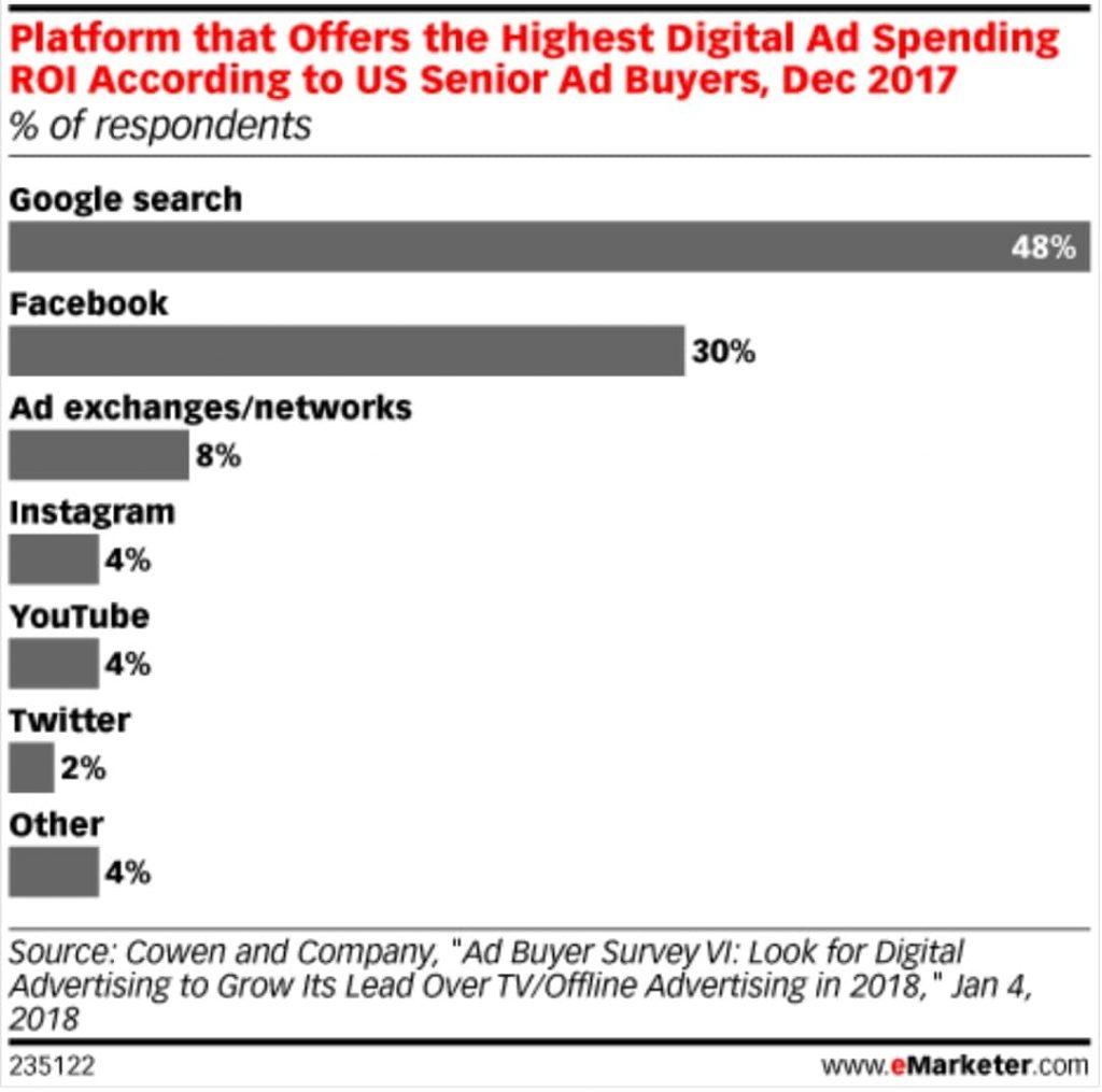 디지탈 광고 플랫폼 중 가장 ROI가 좋은 플랫폼은