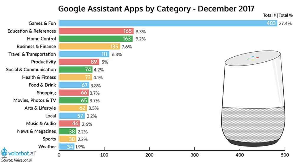 구글 스마트 스피커 구글 보이스 앱의 카테고리 별 현황 Google Assistant Voice App by Category end of 2017