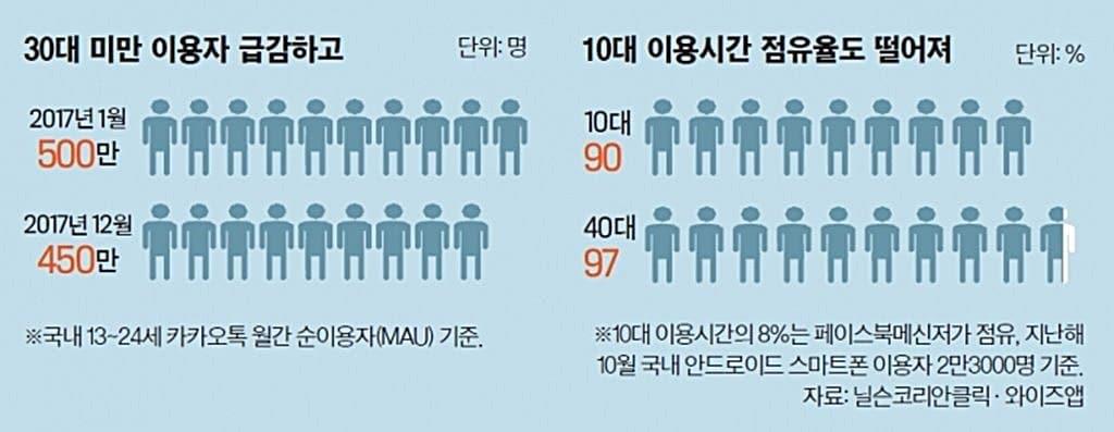 닐슨-코리안클릭 카카오톡 사용자 추이 - 이미지 중앙일보
