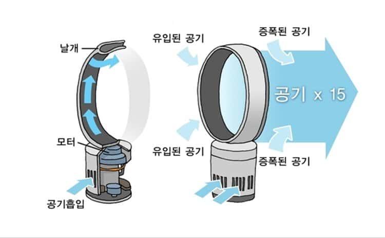 다이슨 날개없는 선풍기 원리 한국과학기술정보연구원 홈페이지